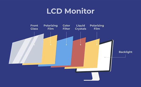 Diagram of an LCD monitor