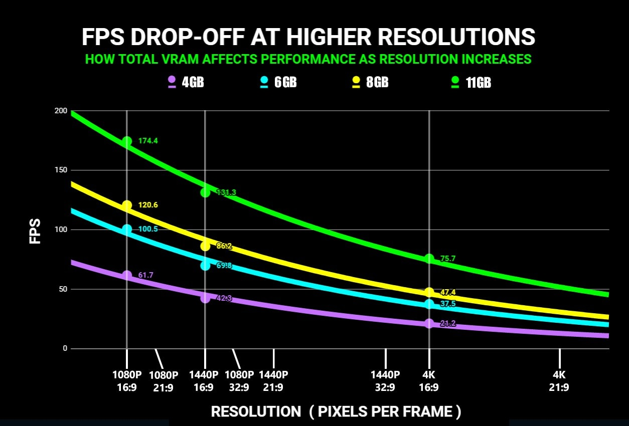 FPS drop-off at high resolutions