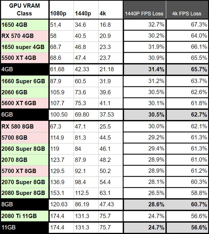 GPU VRAM FPS loss table