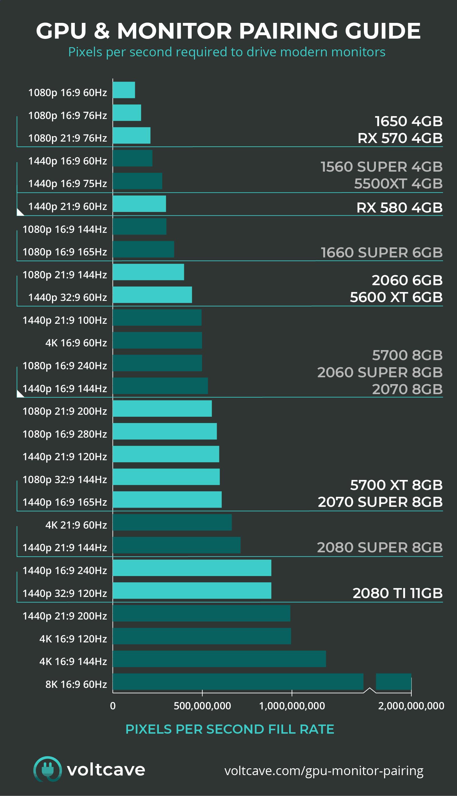 GPU & Monitor Pairing Chart
