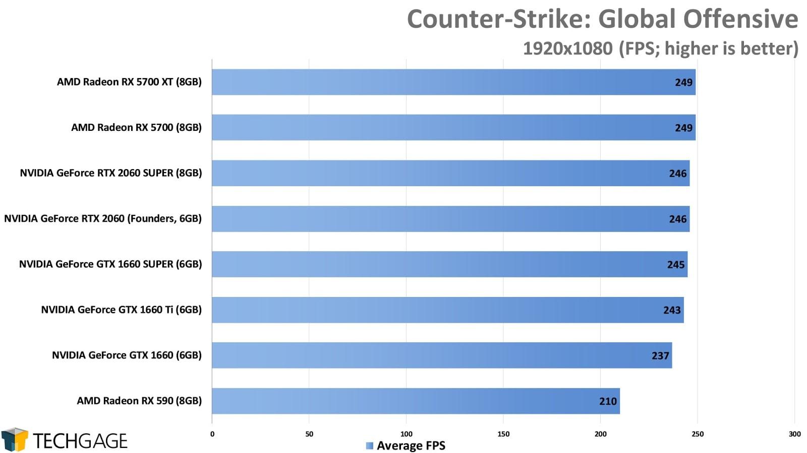 CS:GO GPU benchmarks at 1080p