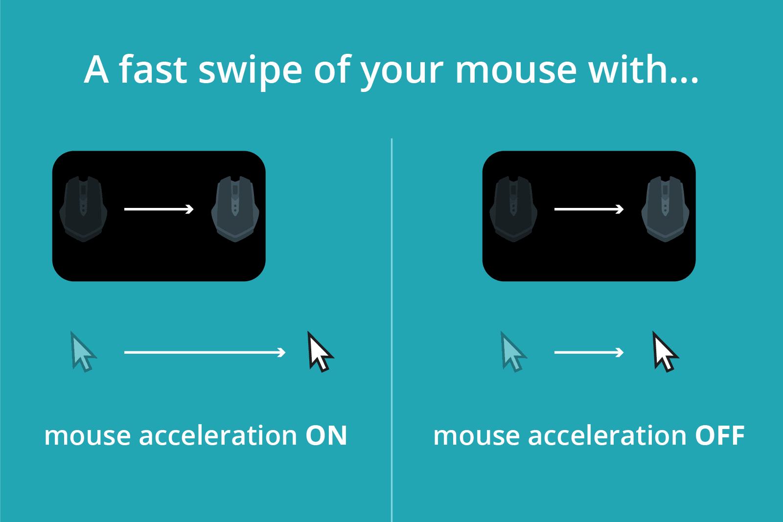 Mouse acceleration explained
