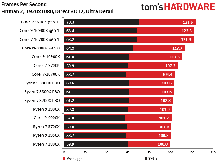 Hitman 2 CPU benchmarks