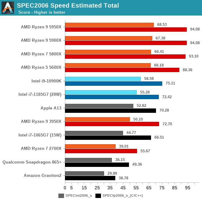 Anandtech single thread CPU test