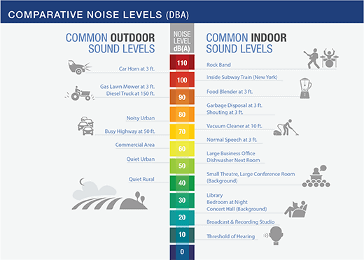 comparative noise levels