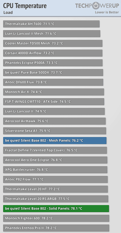 best silent pc cases benchmark