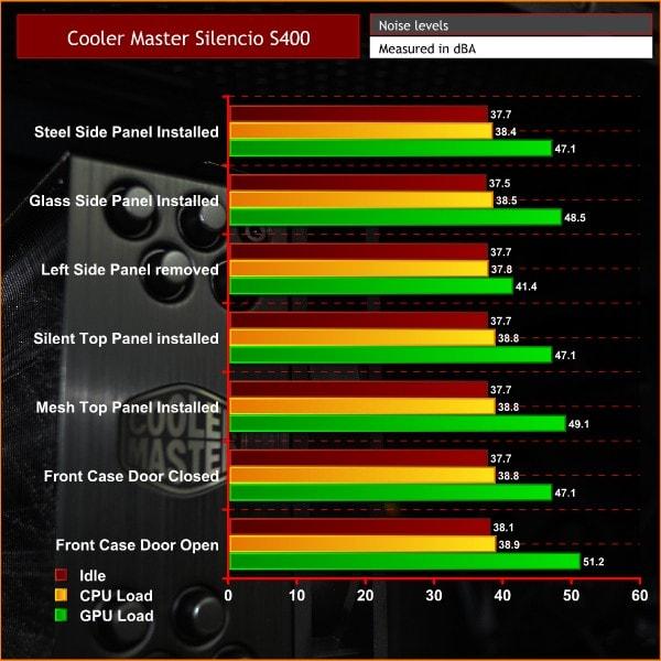 cooler master silencio side panels benchmark