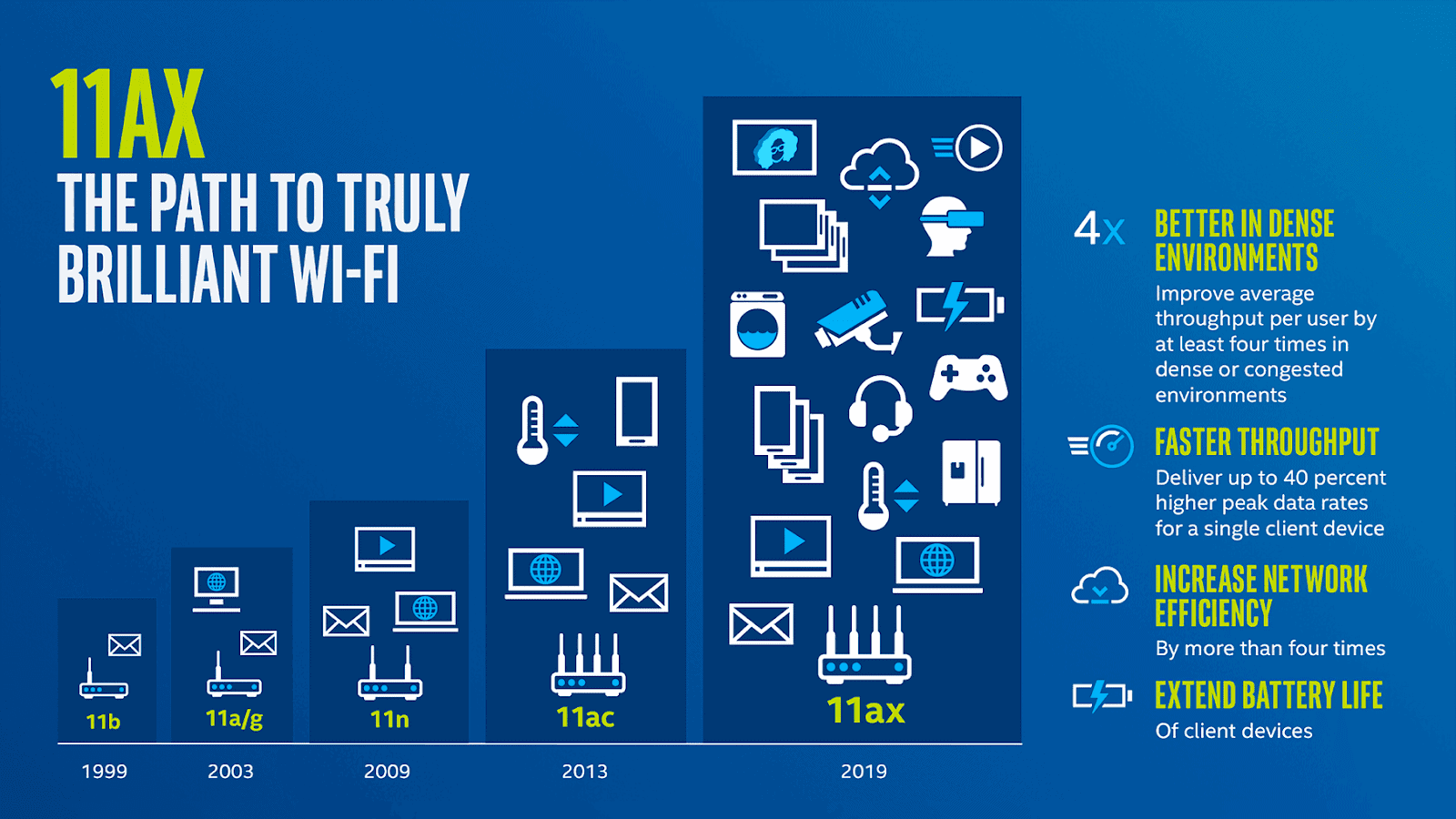 Infographic helping explain WiFi standard