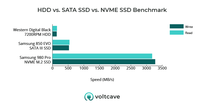 HDD vs. NVMe SSD speed benchmark