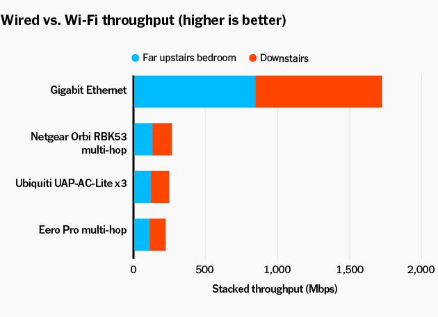 ethernet vs wifi speed