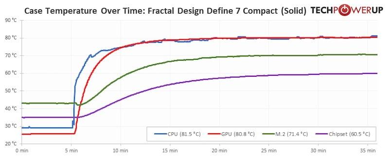fractal define 7 compact temps