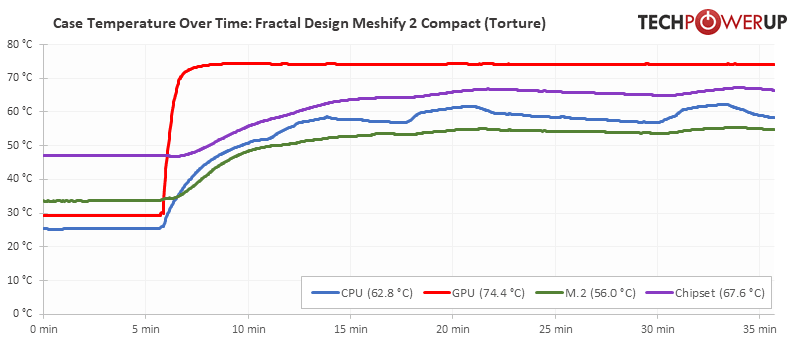 fractal meshify 2 compact temps