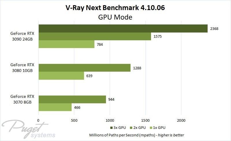 vray multi GPU benchmark