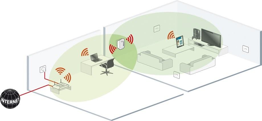 wifi repeater visual