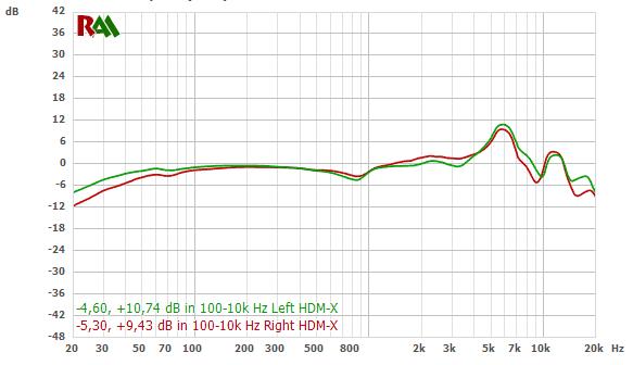 AKG K612 Pro frequency response chart