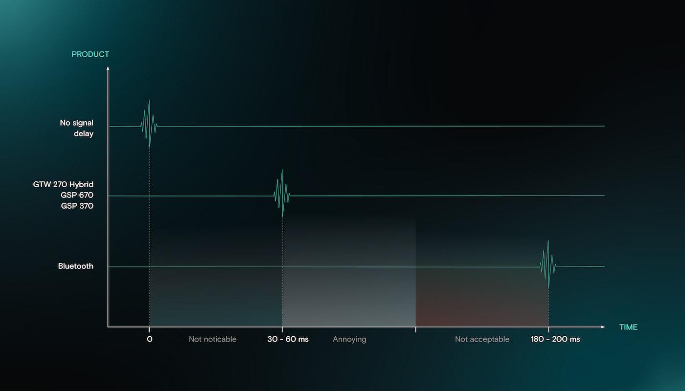 epos 270 latency graph
