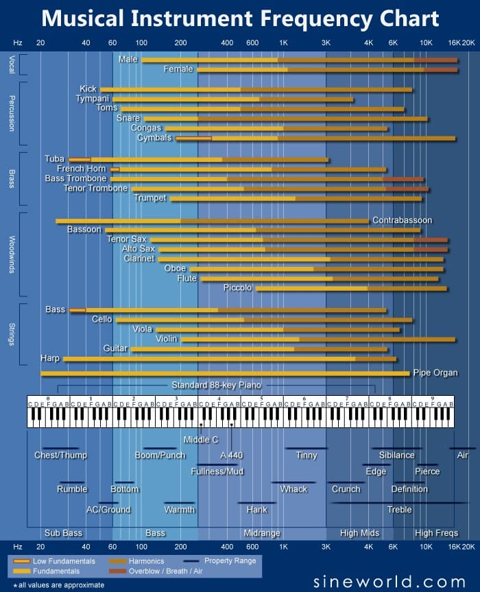 musical instrument frequency chart