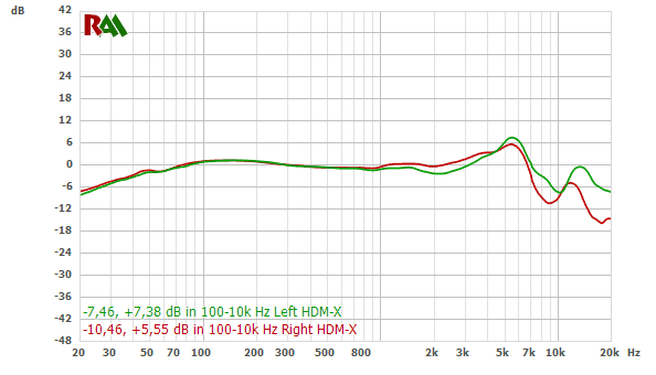 Sennheiser HD600 frequency response chart