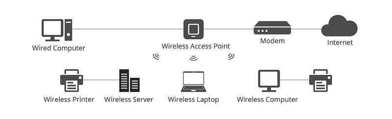 wireless access point graphic
