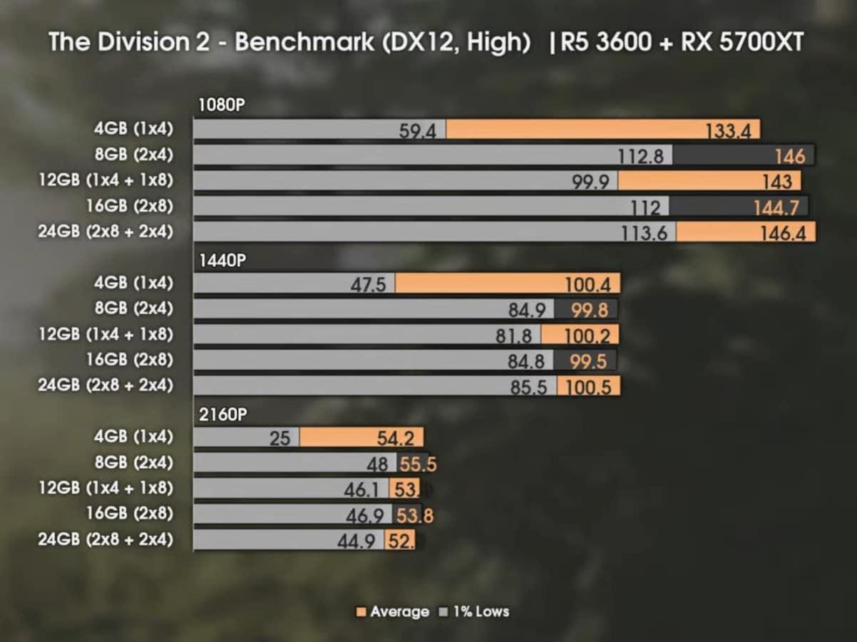 RAM performance benchmark