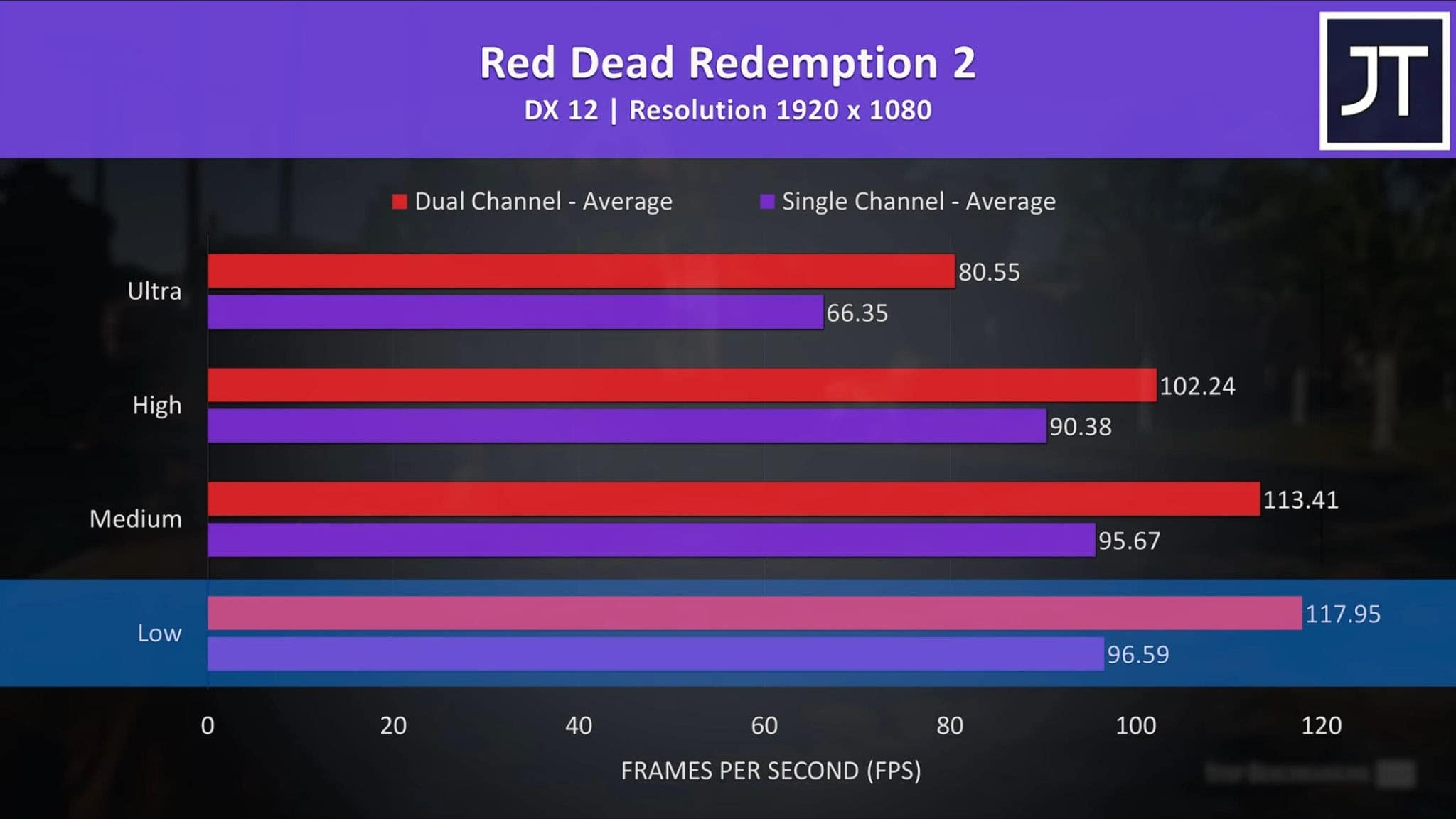 comparison graph between single- and dual-channel RAM