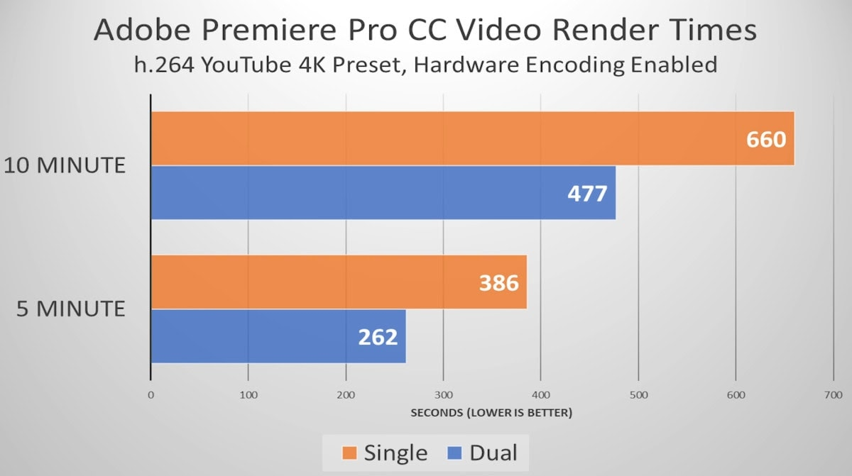 Render time frame between Single and Dual-channel RAM