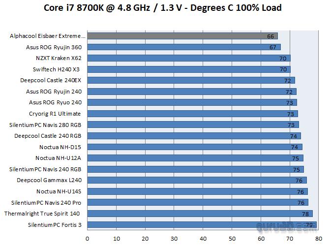 Alphacool Eisbaer Extreme Liquid 280 Temperatures