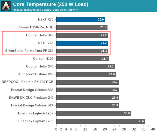 360 vs 280 mm radiator temperatures
