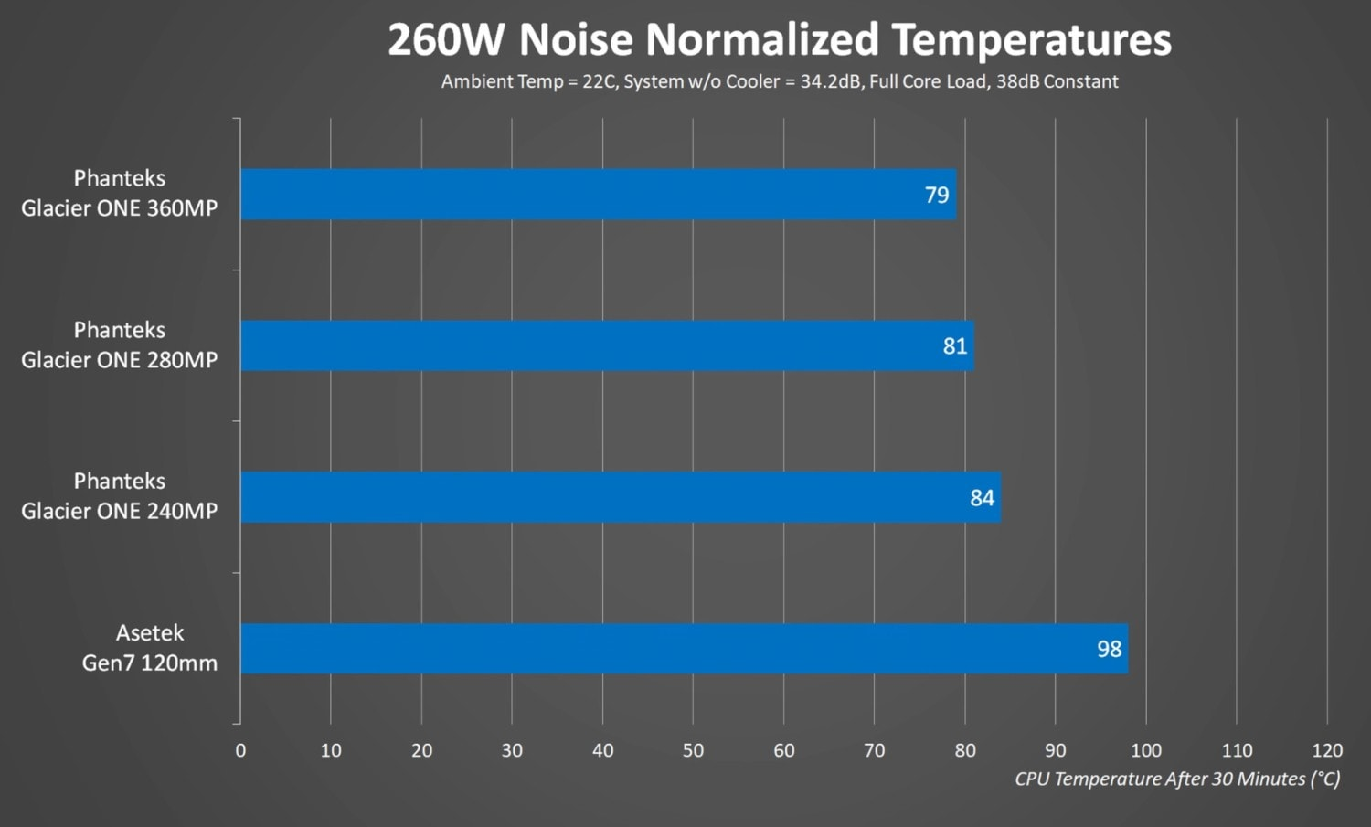 360 mm radiator noise-normalized temperatures