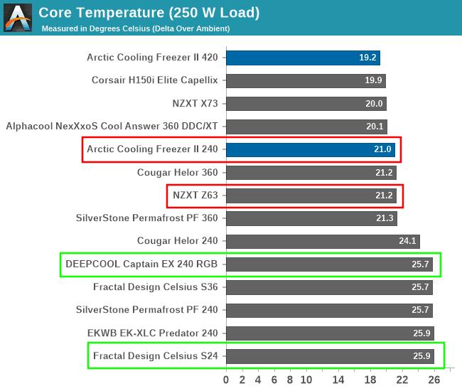 240 vs 280 mm radiator temperatures