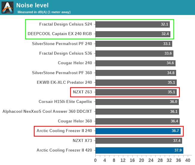 240 vs 280 mm radiator noise