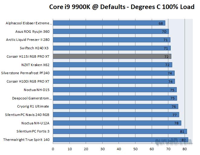 Corsair H115i RGB Pro XT temperatures