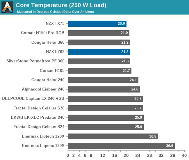 NZXT Kraken Z63 temperatures